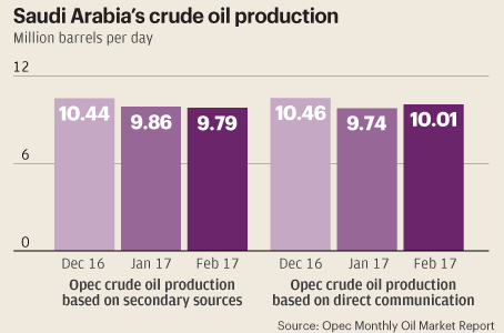 Saudi Says Committed To Oil Market Stability Despite Production Increase In February