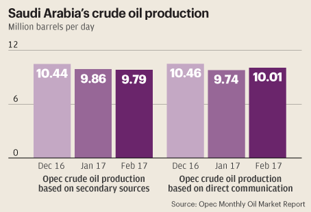 Saudi Crude Oil Prodution 2017